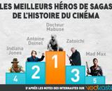 Top 50 : Qui sont vos héros de cinéma préférés ?